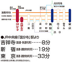 JR中央線「国分寺」より新宿へ19分(交通アクセス図)