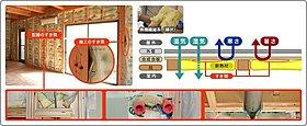 内断熱の場合は断熱材と柱と柱の間に埋めていくように施工します