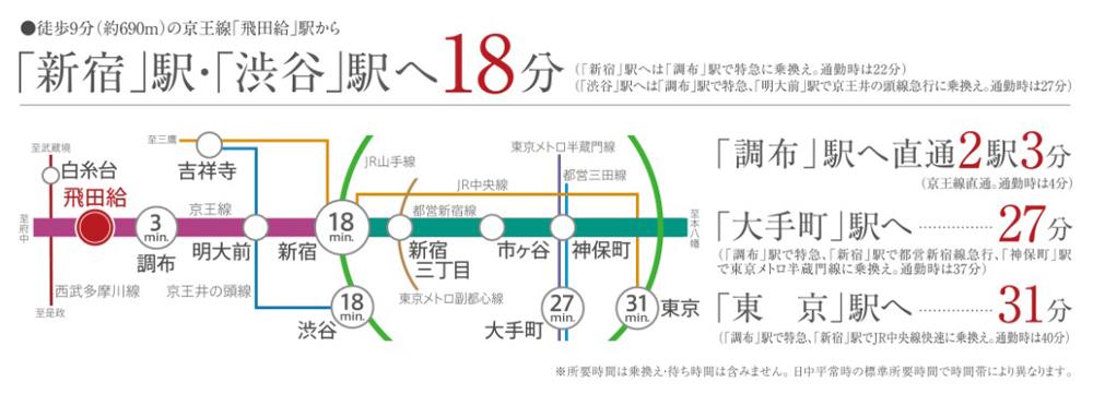パレステージ飛田給:交通図