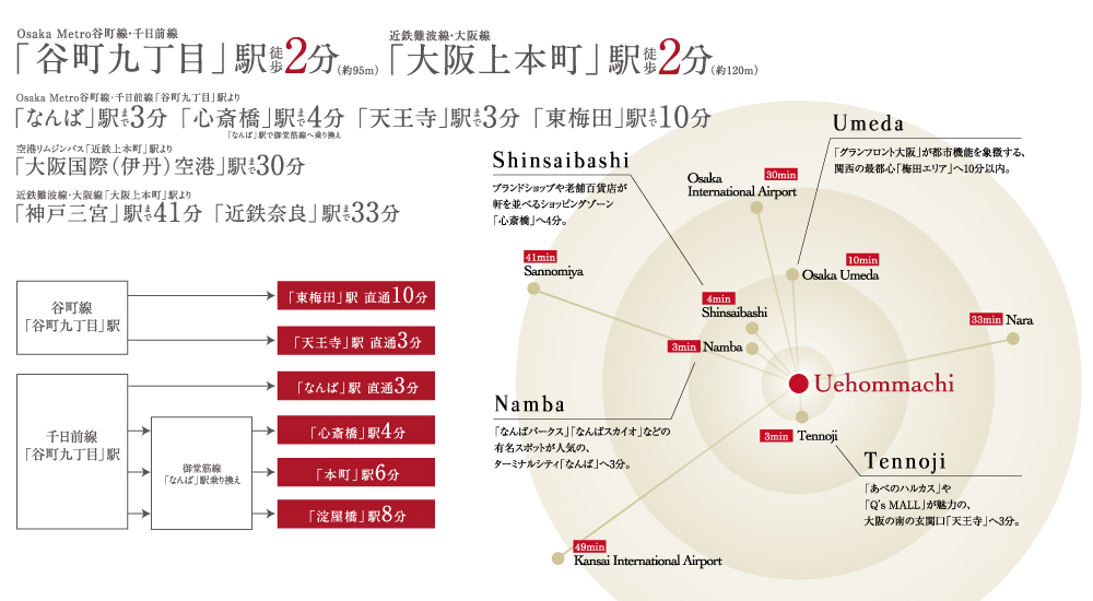ネベル大阪上本町:交通図