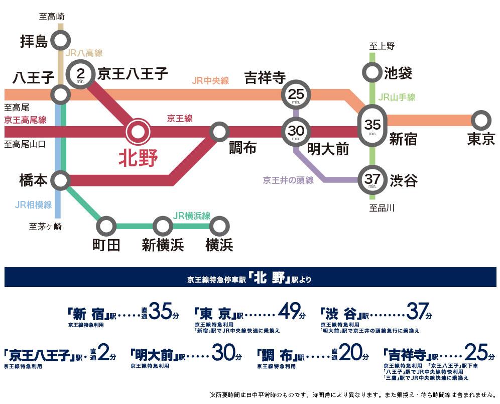 リリファ八王子北野:交通図