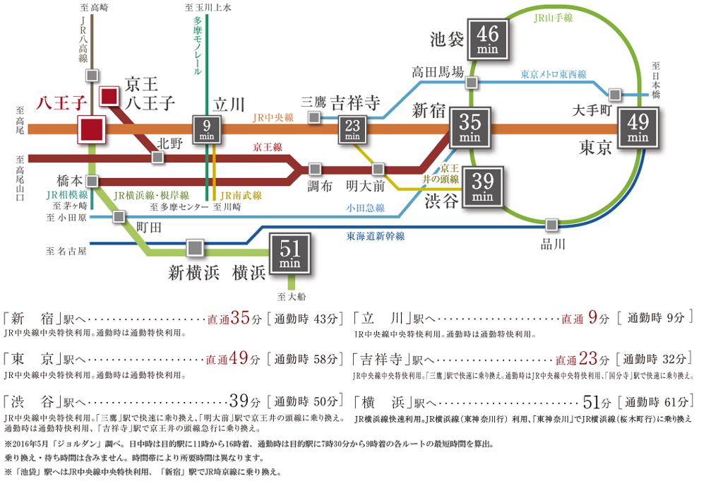 ルネ八王子トレーシア:交通図