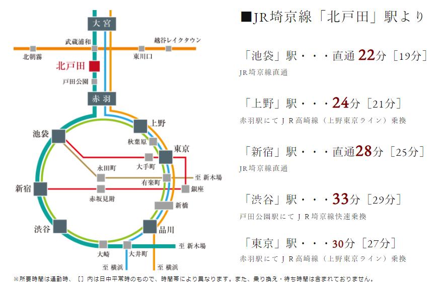 サンクレイドル北戸田:交通図
