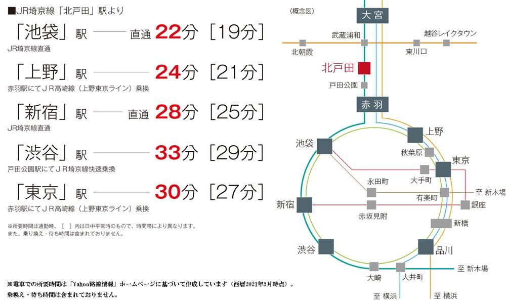 サンクレイドル北戸田II:交通図