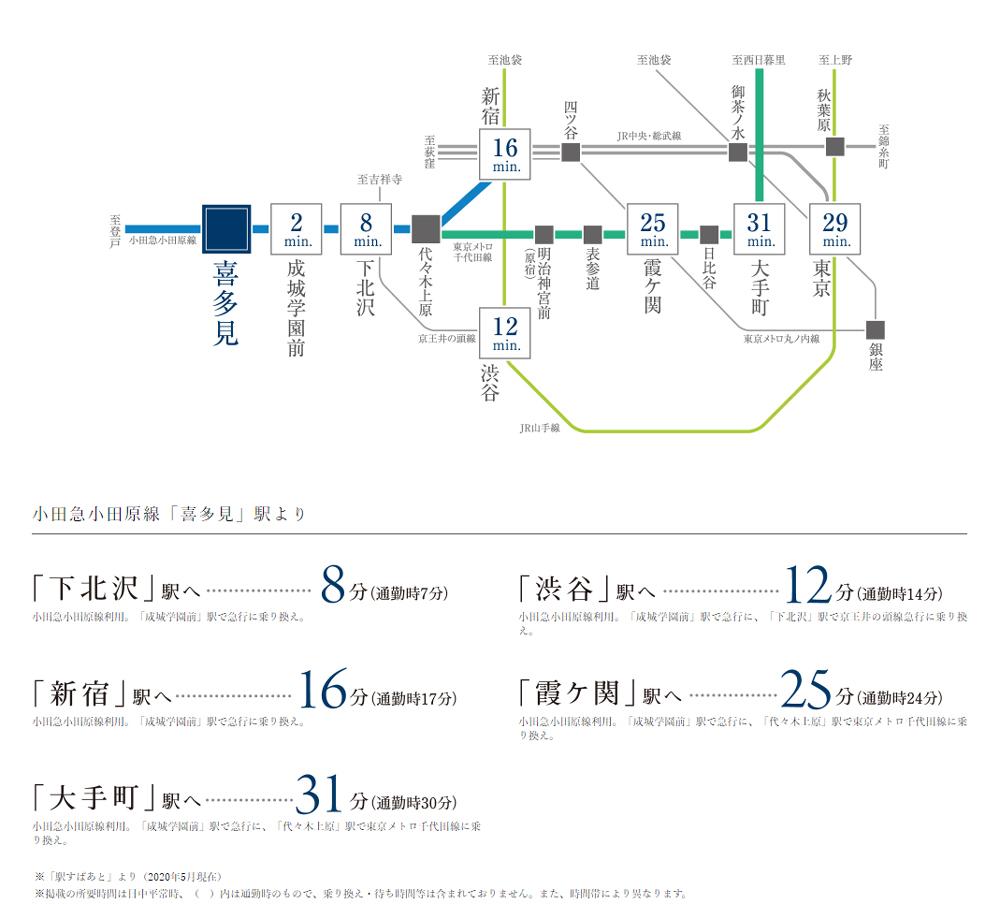 世田谷喜多見ザ・テラス:交通図
