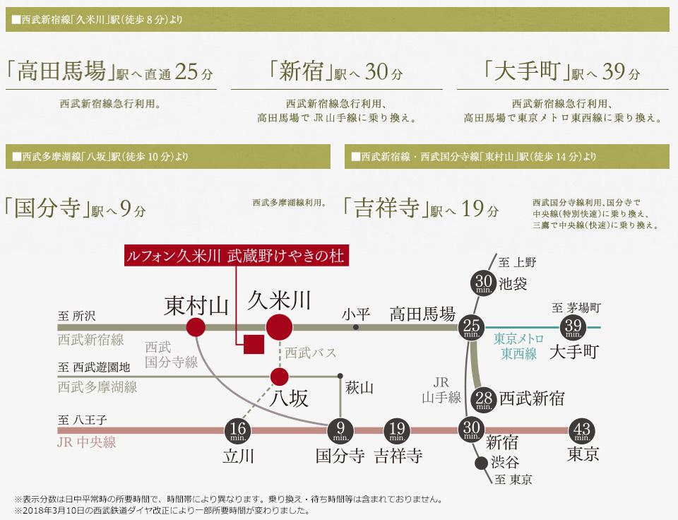 ルフォン久米川 武蔵野けやきの杜:交通図