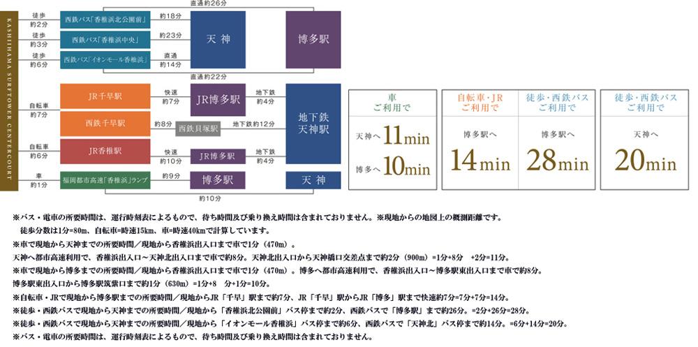 モントーレ香椎浜サーフタワーセンターコート:交通図