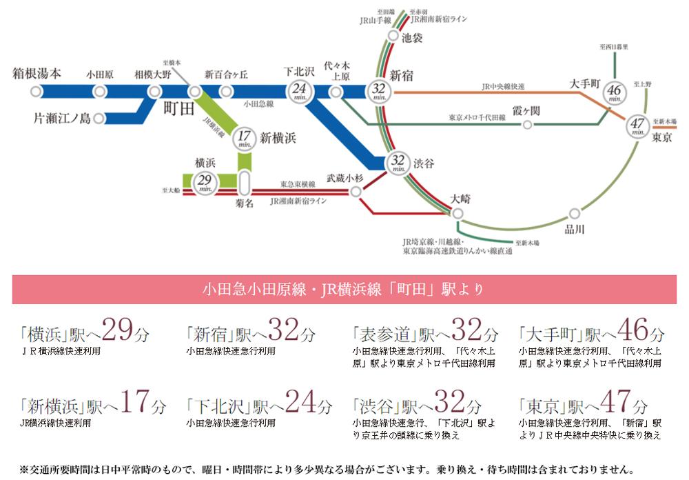 プレシス町田ヴィアラ 第1期:交通図