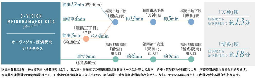 オーヴィジョン姪浜駅北マリナテラス:交通図