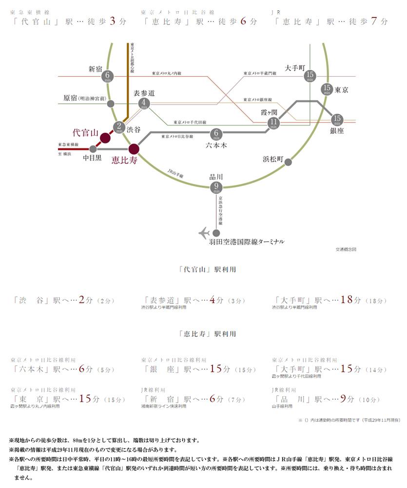 パークナード代官山:交通図