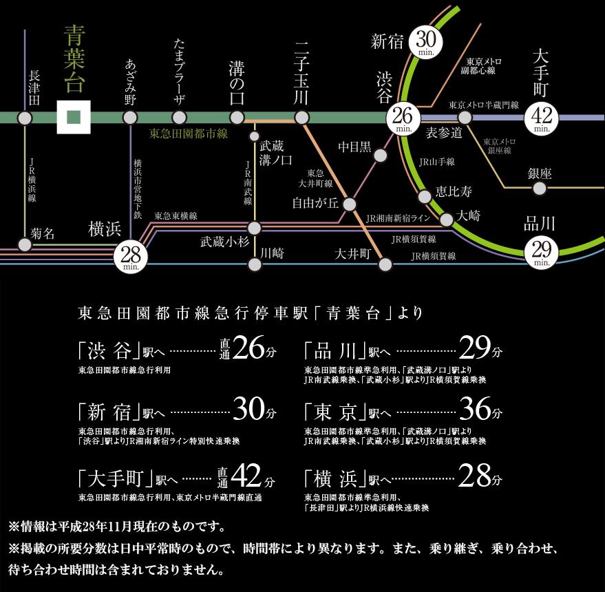 ロイヤルシーズン青葉台:交通図