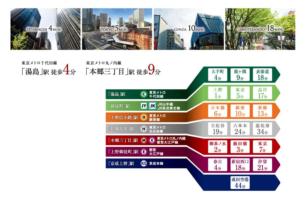 オープンレジデンシア文京本郷台:交通図