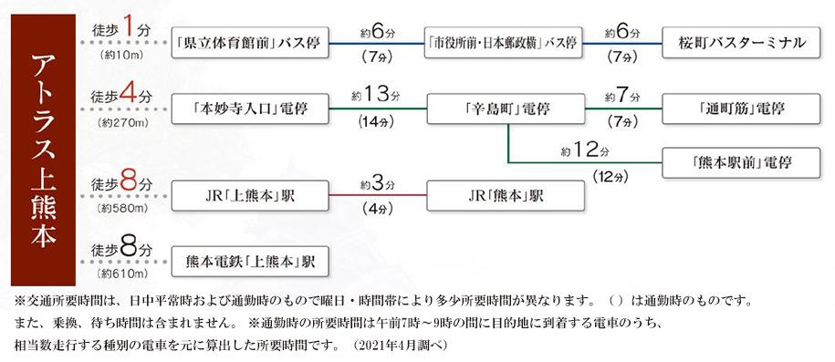 アトラス上熊本:交通図