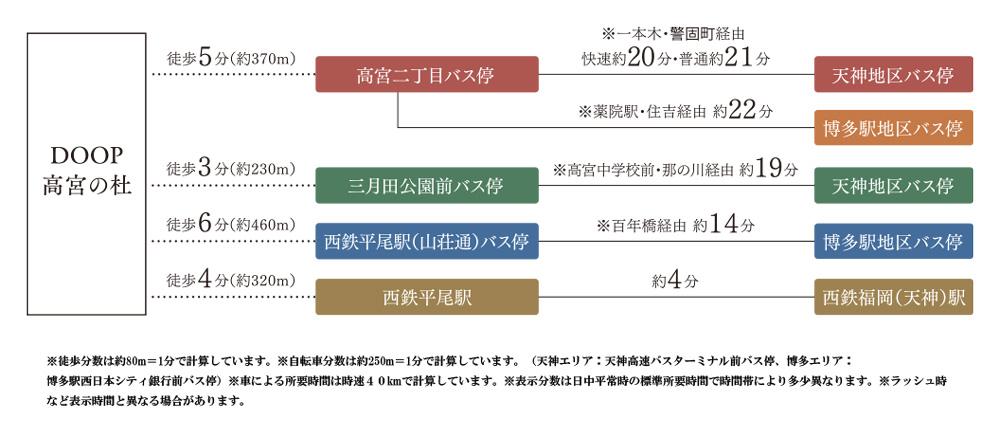 DOOP高宮の杜:交通図