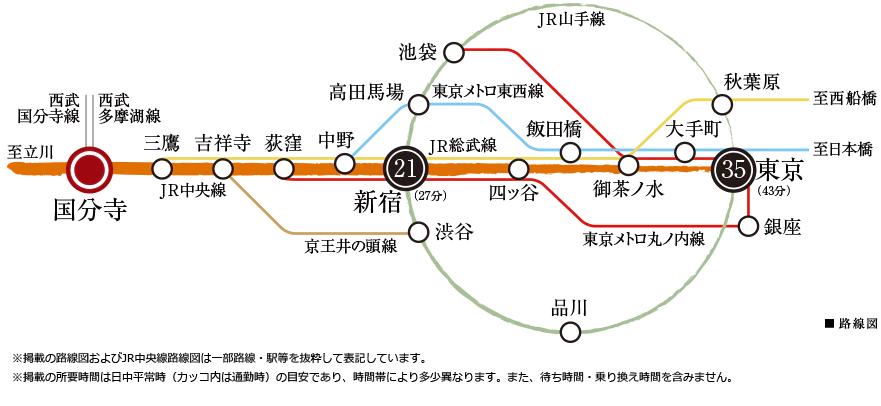 シティタワー国分寺ザ・ツイン イースト:交通図