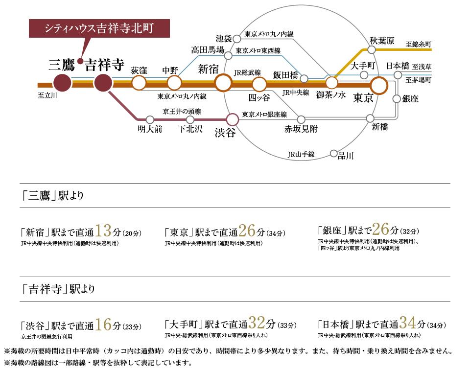 シティハウス吉祥寺北町:交通図