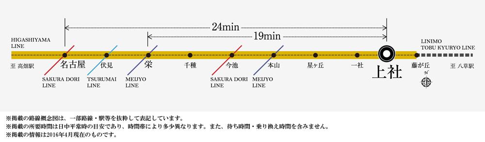 シティハウス上社ヒルズ:交通図