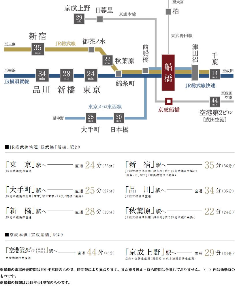 プラウド船橋本町通り:交通図