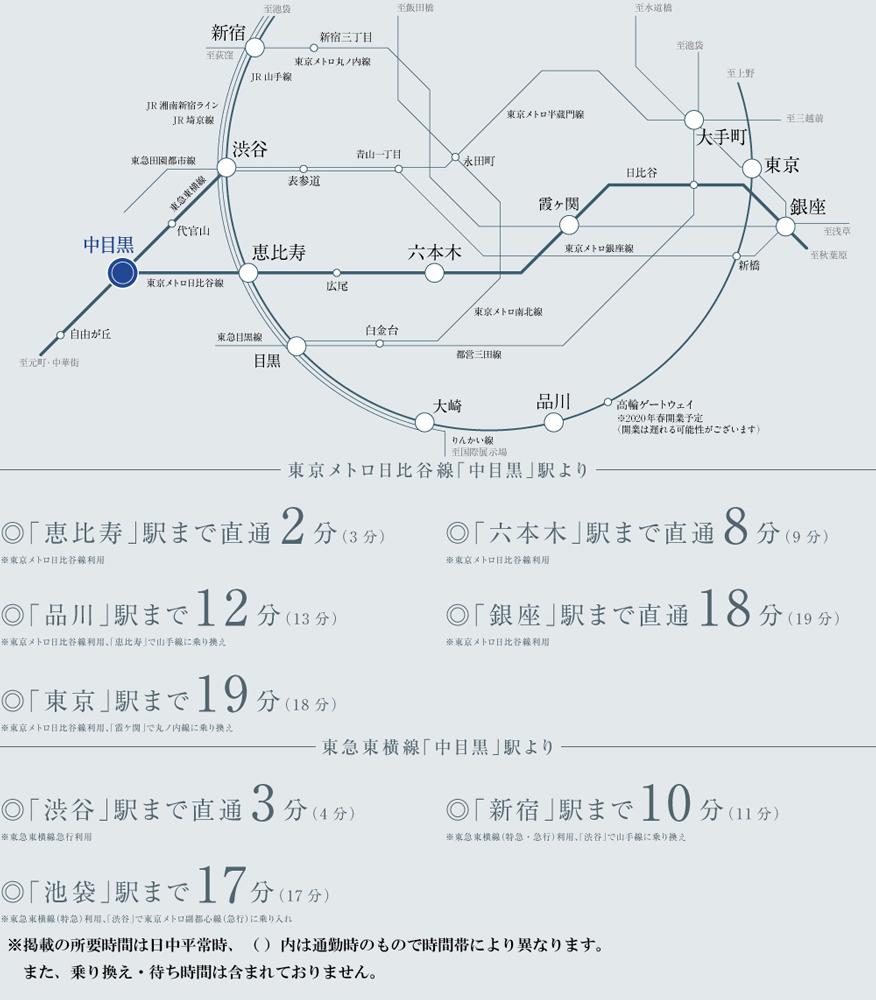 パークホームズ中目黒:交通図
