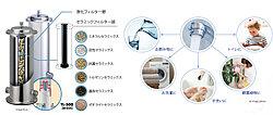 「たからの水」は、家の中で使う水をすべて浄活水にするウォーターシステムです。美味しくそして安全に飲める水だけでなくお風呂や洗面室、トイレの水までもすべて浄活水化できる処理能力を持つフィルターを搭載※1
