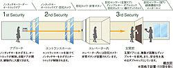 建物エントランスから玄関まで、3段階で安全を見守るトリプルセキュリティを採用しました。
