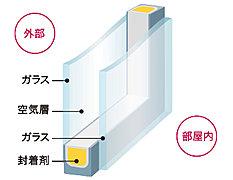 2枚のガラスの間に空気層を設けた複層ガラス。断熱性に優れ、室温の変動を低減するため結露の発生も防ぎます。※イメージイラスト