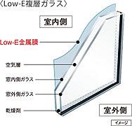 高断熱のLow-E複層ガラスを採用。特殊金属膜の効果で室内の熱を逃がさず冬場の暖房負荷を軽減すると共に、日射熱を反射し室内を紫外線から守ります。