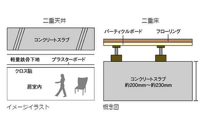 二重床・二重天井構造