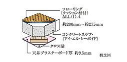 床・二重天井構造