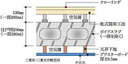 床と天井には、メンテナンスや将来のリフォームが容易な二重床・二重天井構造を採用。コンクリートとの間に空気層があるため、保温性にも優れています。※一部を除く。
