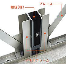 トリプルコンバインドシステム