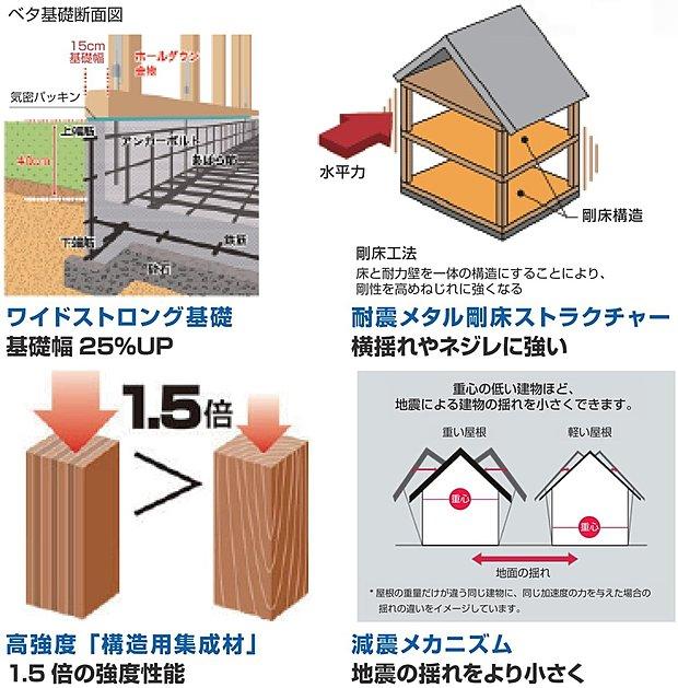 【地震に強い構造体】ワイドストロング基礎、構造的にも強く不同沈下に対して効果的なベタ基礎を採用。その上に換気性能に優れたキソパッキンを施工し土台を組むことで性能を劣化させることなく土台の腐れを防いで住宅の耐久度を高めます