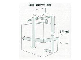 繰り返す地震に強いモノコック構造