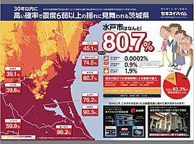 30年以内に高い確率で震度6以上の揺れに見舞われる茨城県