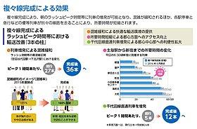 小田急線複々線化に伴い、都心へのアクセスがより快適に♪