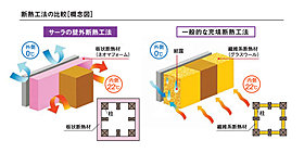 外断熱工法は壁体内結露を防止し家族と建物の健康を守ります。