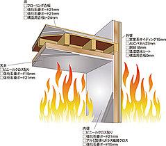 近隣からの火災に耐える+内部で発生した火災を外へ出さない。